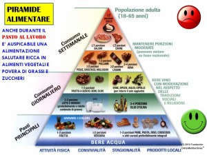 piramide alimentare 3